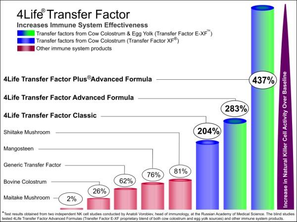 4Life ทรานสเฟอร์ แฟกเตอร์ เพิ่มประสิทธิภาพภูมิคุ้มกัน 437%